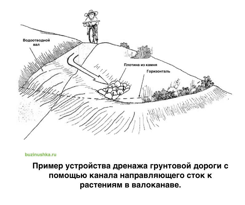 primer-drenazha-dorogi