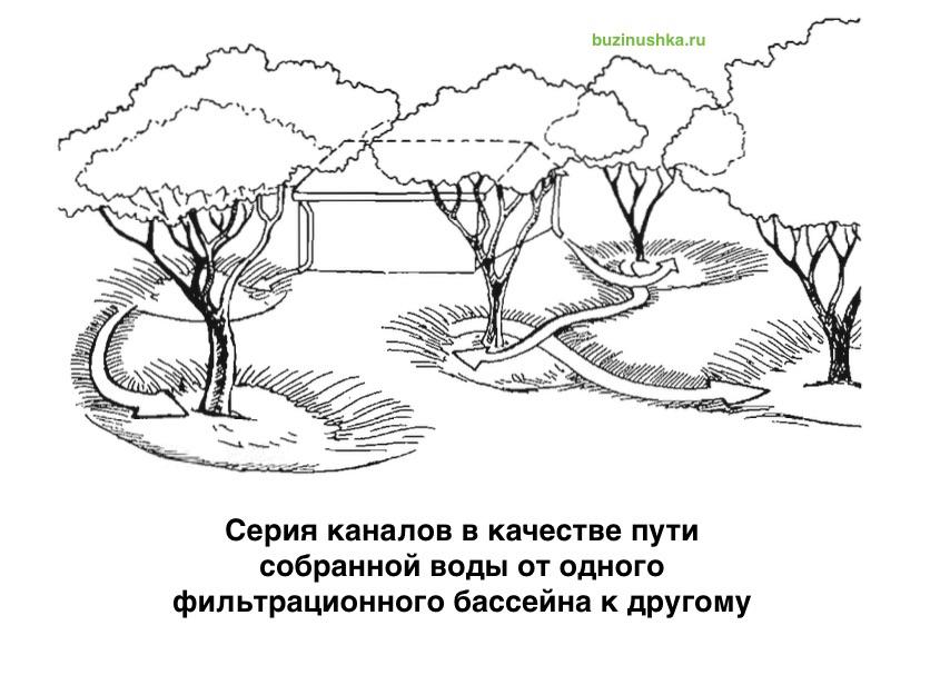 seriya-kanalov